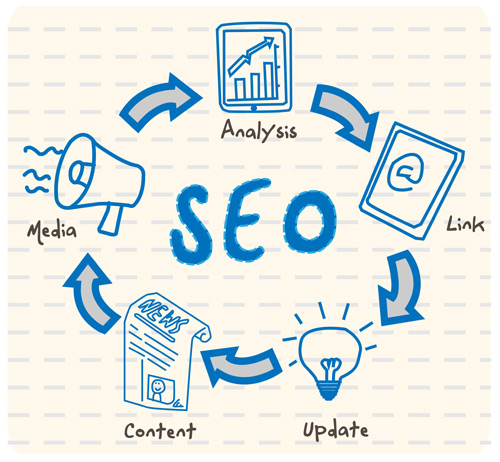 An SEO Overview and How You Can Improve Your Google Ranking!